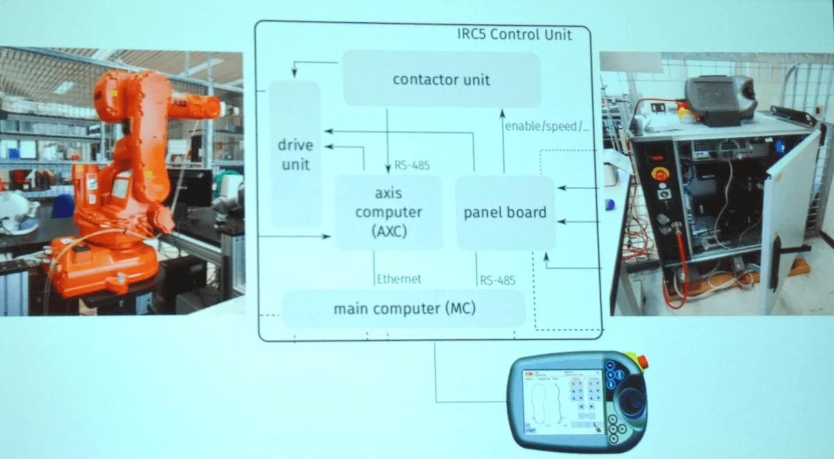 IRC5 control unit
