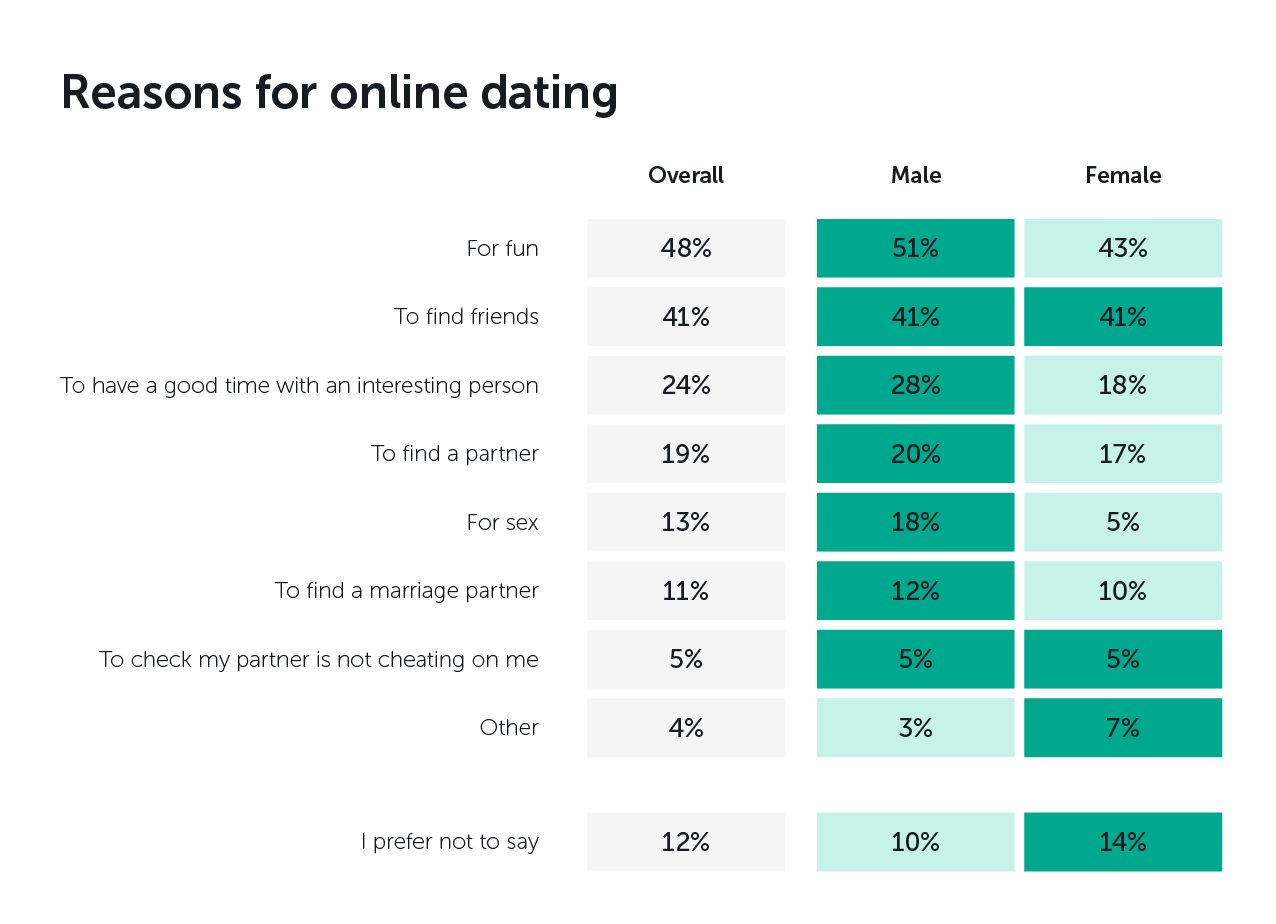 These findings suggest that there is still a degree of cynicism around the  success of online dating, with people being twice as likely to look for  'fun' ...