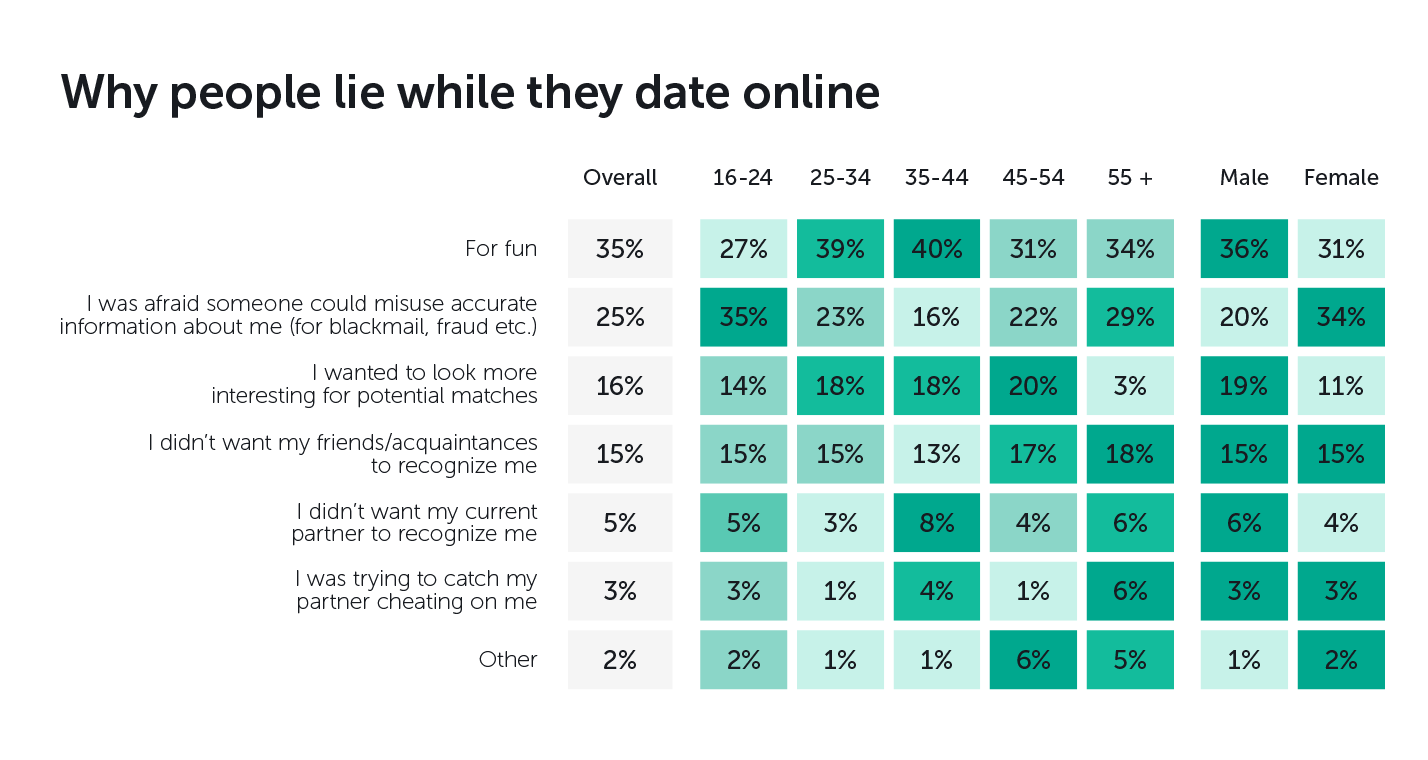 Safety first. People's concerns about dating online