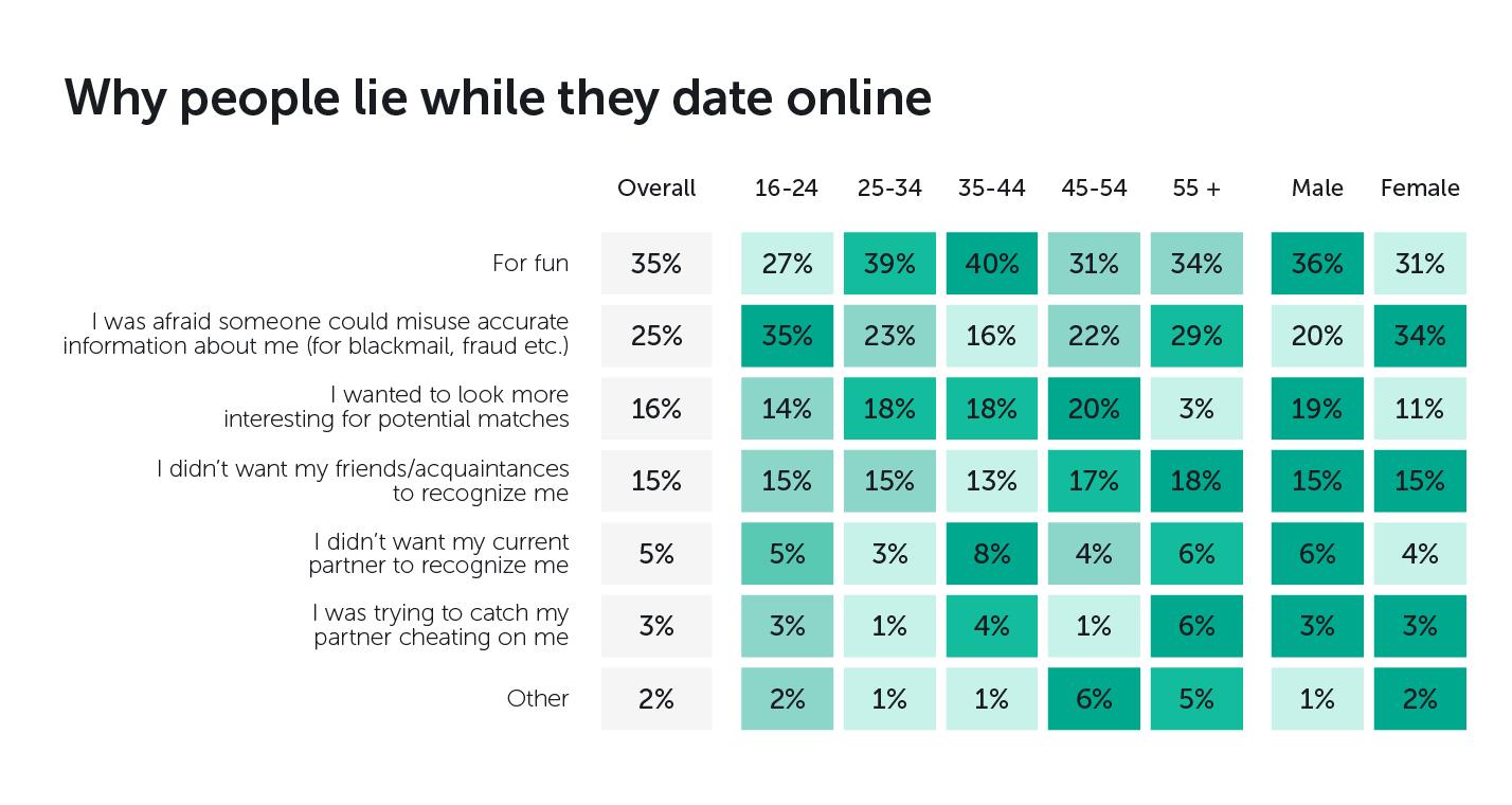 Online teen dating sites