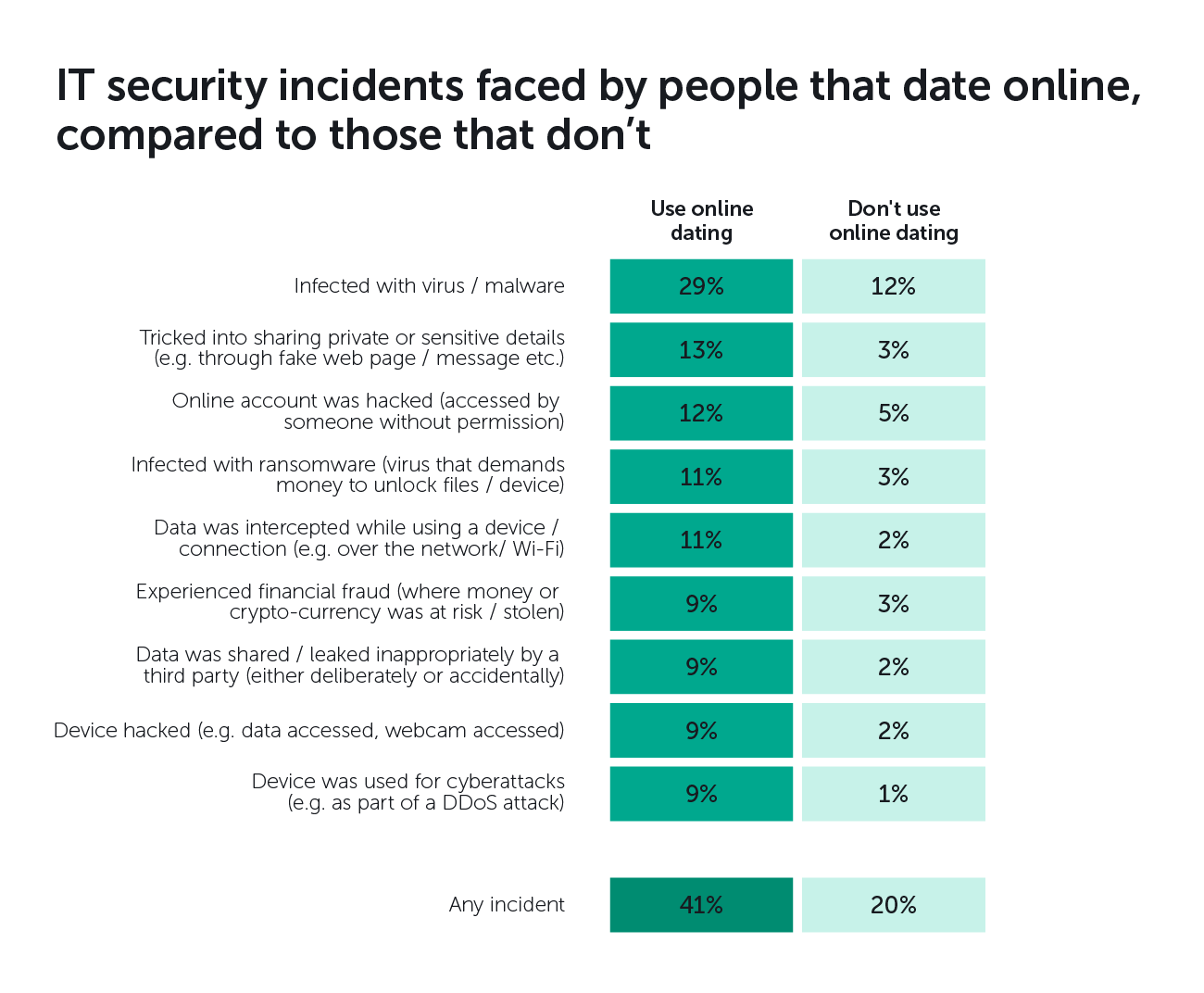 ... compared to just 12% who don't use online dating. In addition, around  one-in-ten have had their device hacked, have had their data infected,  shared, ...