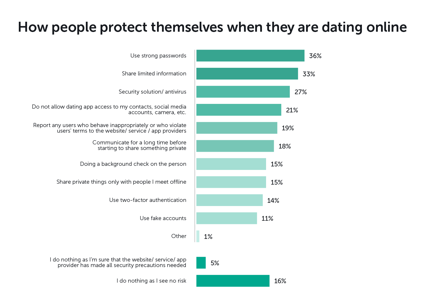 Despite not doing much to help themselves, 55% say that strong security and  privacy practices are important to them when they choose an online dating  ...