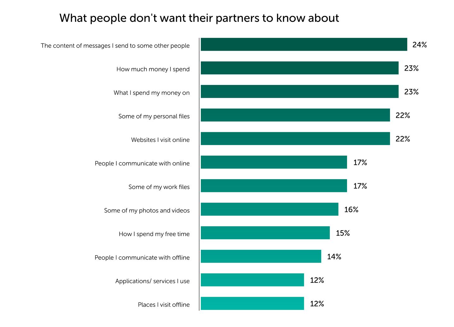 Online dating booster virus