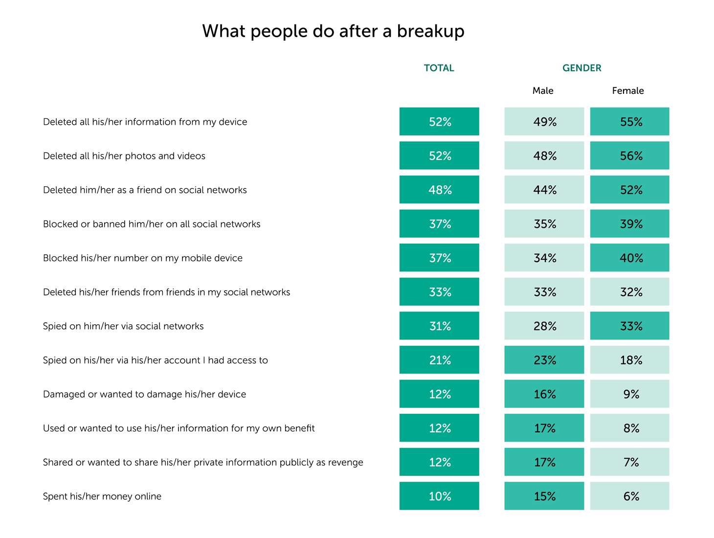 Connected Love: online dating vs privacy | Kaspersky