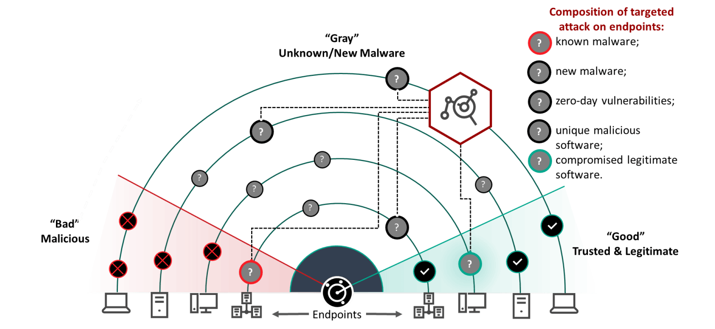 EDR technology for protection from advanced threats