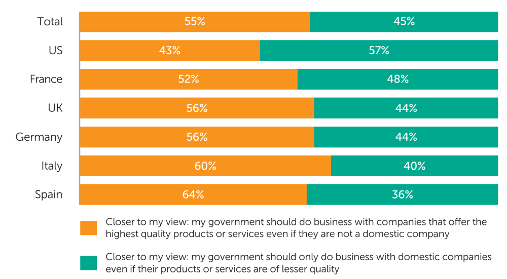 Fig. 2: The share of businesses surveyed who say the statement that their government should do business with the company that offers the highest quality product/service, regardless of its origin, is closer to their view vs. those who say the statement that it should always do business with domestic companies, regardless of product/service quality, is closer to their view - data analysis: Applied Marketing Research Inc. for Kaspersky Lab