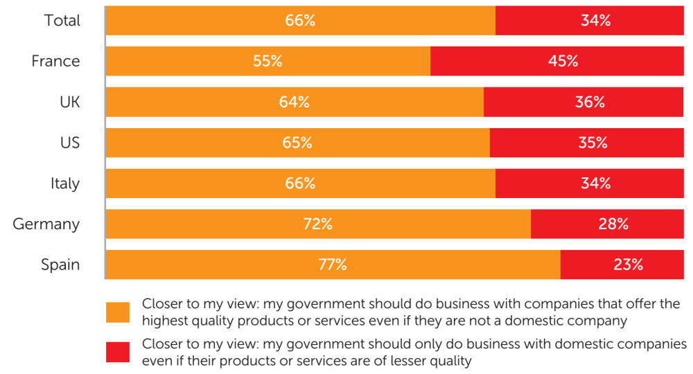 Fig. 3: The share of consumers who say the statement that their government should do business with the company that offers the highest quality product/service, regardless of its origin, is closer to their view vs. those who say the statement that it should always do business with domestic companies, regardless of product/service quality, is closer to their view - data analysis: Applied Marketing Research Inc. for Kaspersky Lab