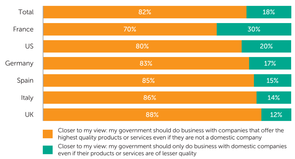 Fig. 4: The share of businesses surveyed who say the statement that in matters of national security their government should do business with the company that offers the highest quality product/service, regardless of its origin, is closer to their view vs. those who say the statement that it should always do business with domestic companies, regardless of product/service quality, is closer to their view - data analysis: Applied Marketing Research Inc. for Kaspersky Lab