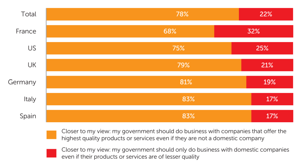 Fig. 5: The share of consumers surveyed who say the statement that in matters of national security their government should do business with the company that offers the highest quality product/service, regardless of its origin, is closer to their view vs. those who say the statement that it should always do business with domestic companies, regardless of product/service quality, is closer to their view - data analysis: Applied Marketing Research Inc. for Kaspersky Lab