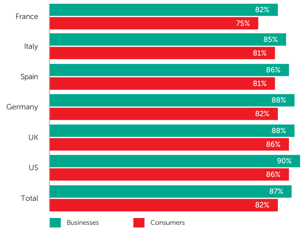 Fig. 6: The share of businesses and consumers surveyed who trust their cybersecurity provider to collect and use their personal data in an ethical manner - data analysis: Applied Marketing Research Inc. for Kaspersky Lab