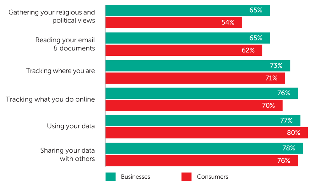 Fig. 7: The share of businesses and consumers surveyed who express concern about their cybersecurity provider potentially accessing and/or using this information - data analysis: Applied Marketing Research Inc. for Kaspersky Lab