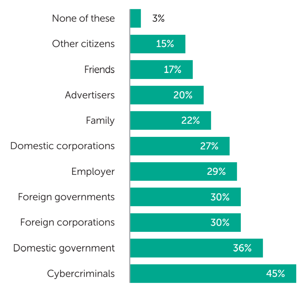 Fig. 8: The share of businesses surveyed who worry about each of these groups accessing their personal information online - data analysis: Applied Marketing Research Inc. for Kaspersky Lab