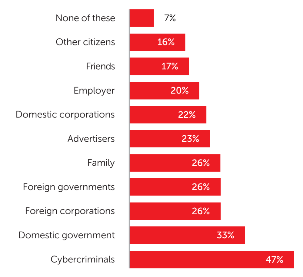 Fig. 9: The share of consumers surveyed who worry about each of these groups accessing their personal information online - data analysis: Applied Marketing Research Inc. for Kaspersky Lab