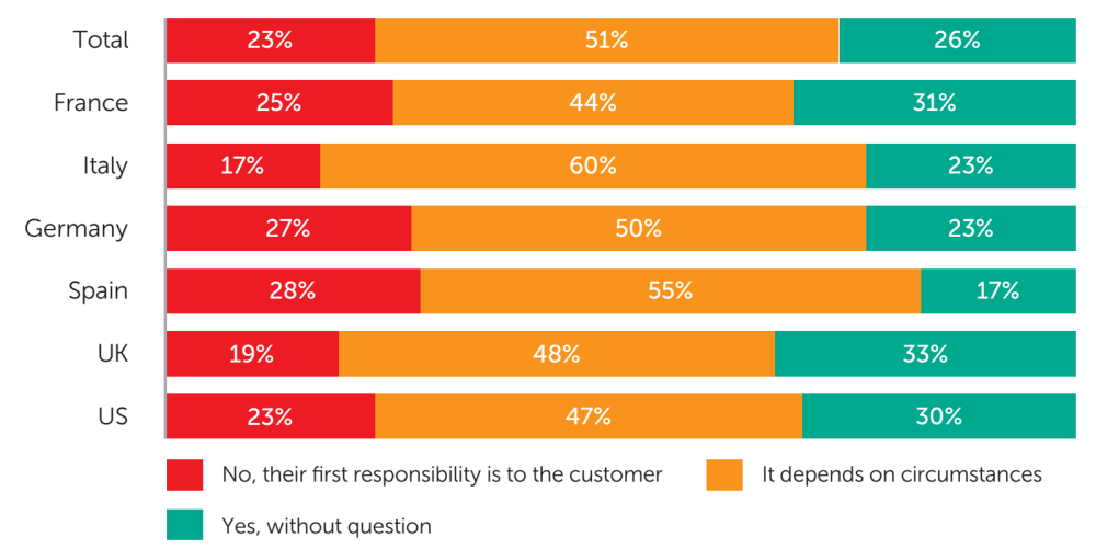Fig.11: The share of consumers surveyed in each country who think that cybersecurity providers should sometimes, always or never share personal user data with their government in matters of national security - data analysis: Applied Marketing Research Inc. for Kaspersky Lab