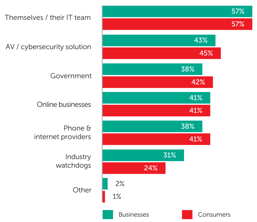 Fig. 12: The share of businesses and consumers surveyed who say that each of these groups is most responsible for protecting personal information online - data analysis: Applied Marketing Research Inc. for Kaspersky Lab