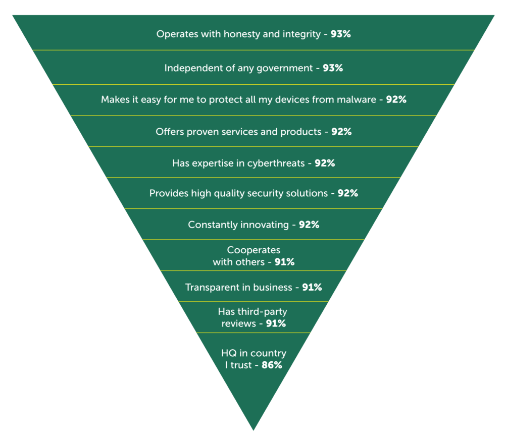 Fig.13: The list of elements that are important to businesses when choosing a cybersecurity provider (combined for all countries) - data analysis: Applied Marketing Research Inc. for Kaspersky Lab
