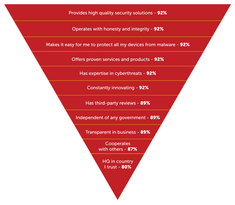 Fig. 14: The list of elements that are important for consumers when choosing a cybersecurity provider (combined for all countries) - data analysis: Applied Marketing Research Inc. for Kaspersky Lab