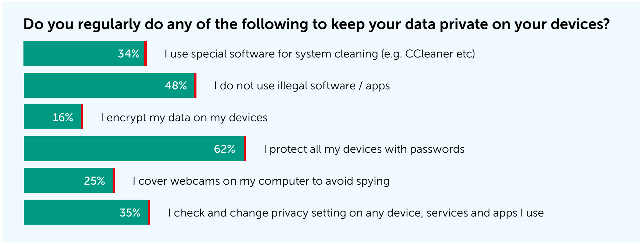 How people keep their data private on their devices