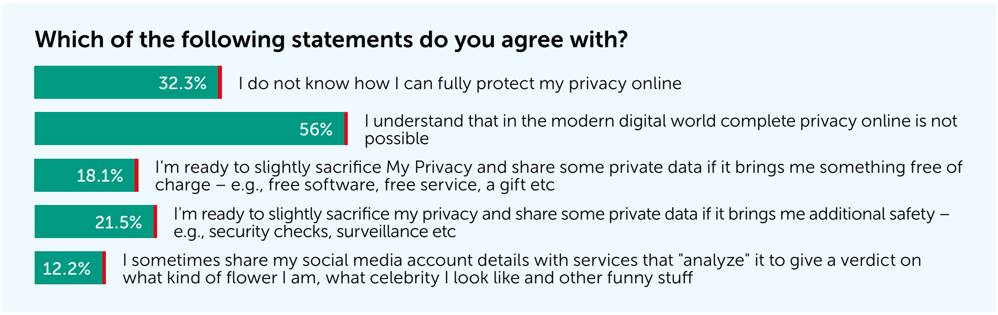 The extent of privacy sacrifice and confidence in the ability to protect personal data online