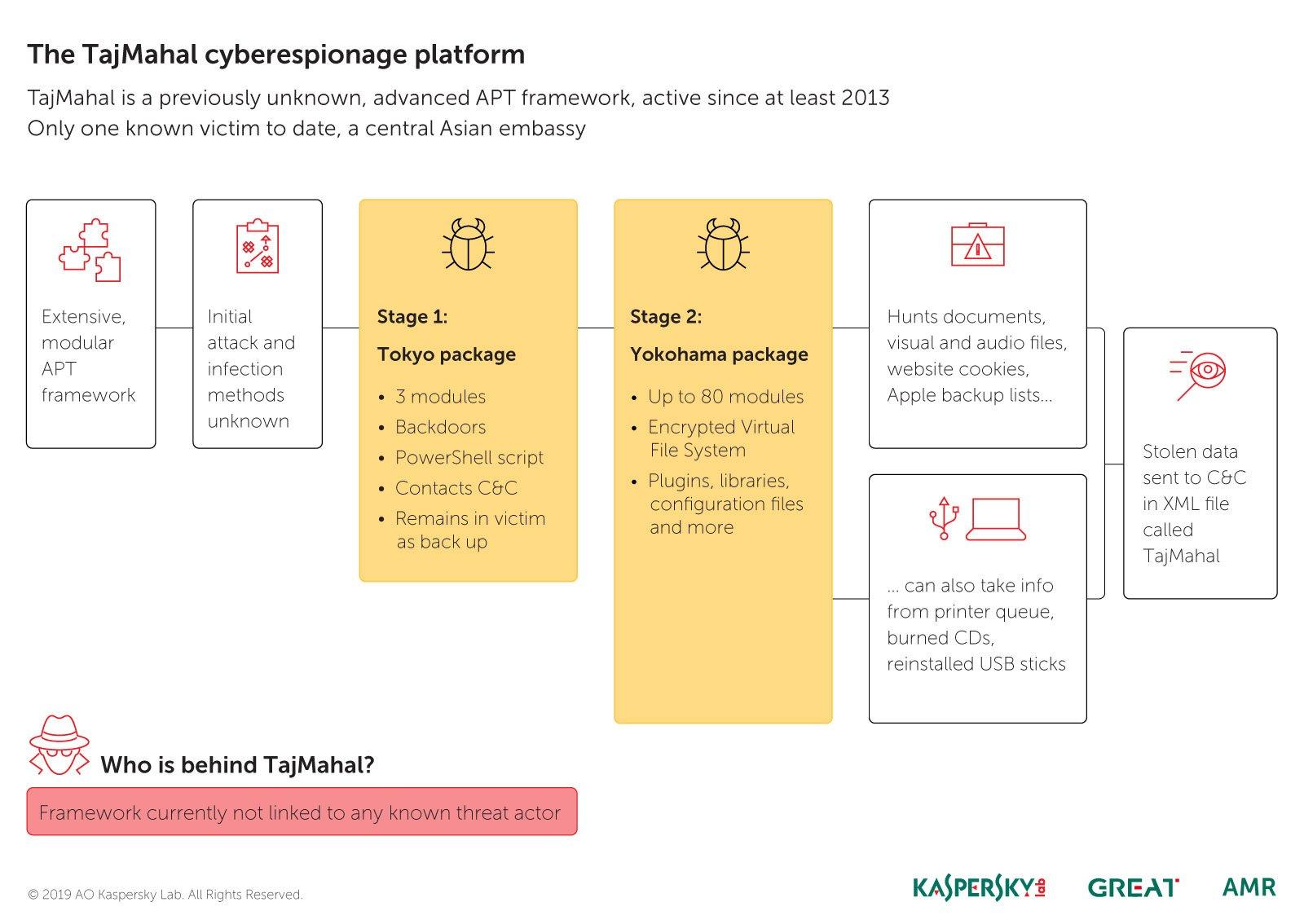 TajMahal APT attack uncovered | Kaspersky official blog