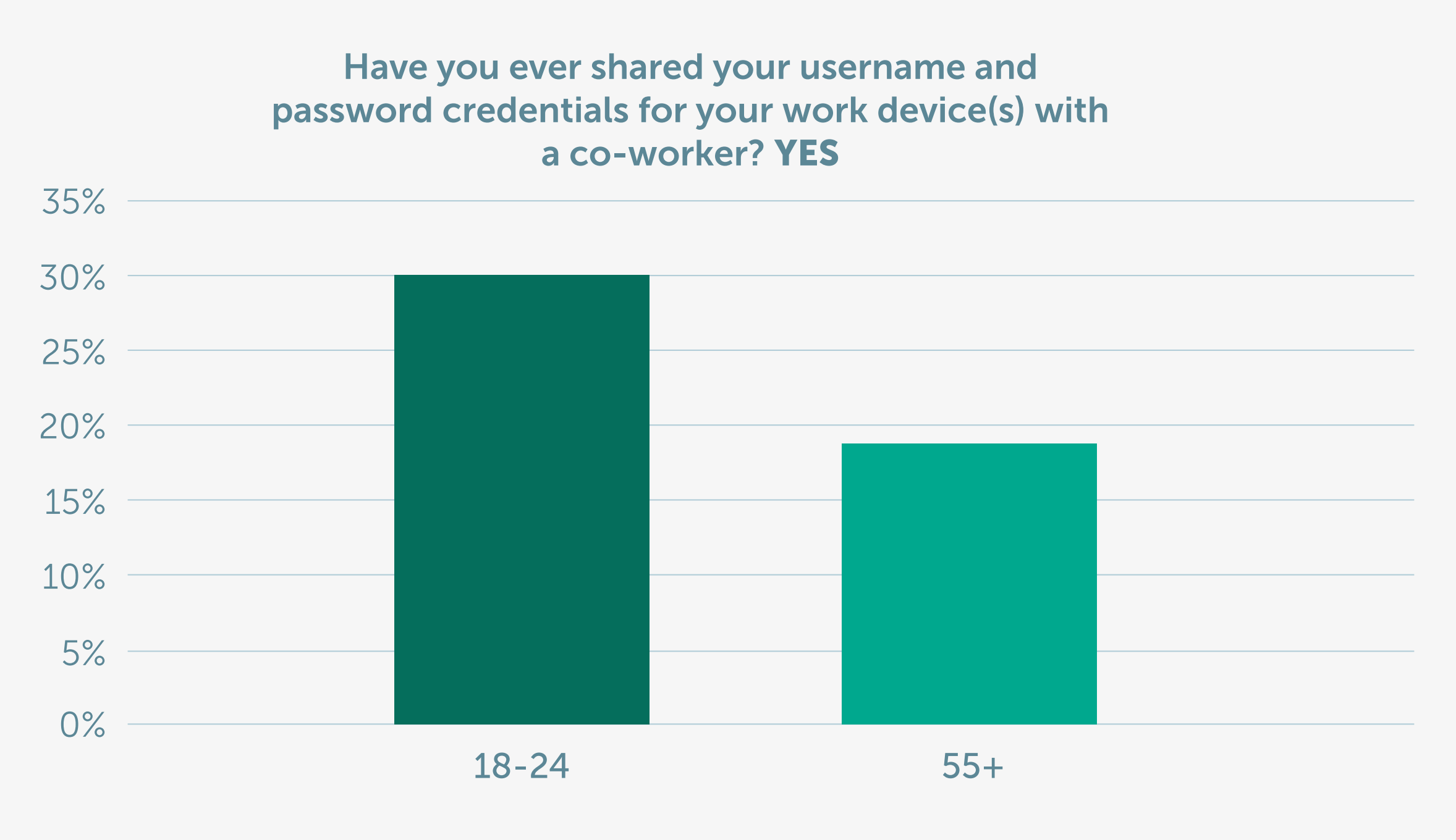 Figure 1: Have you ever shared your username and password credentials for your work device(s) with a co-worker? (Chart 5*)