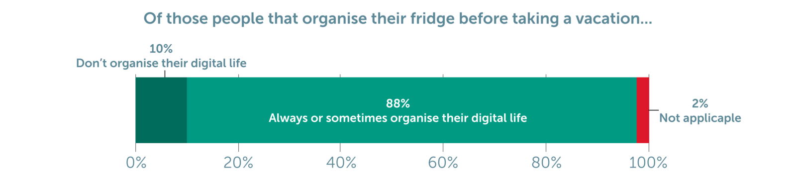 Figure 5: Before leaving the house for a long time, e.g. going on a vacation, do you usually empty/ your fridge/check best before dates of products there and organize your files/emails at work before taking holiday from work? (Chart 23)