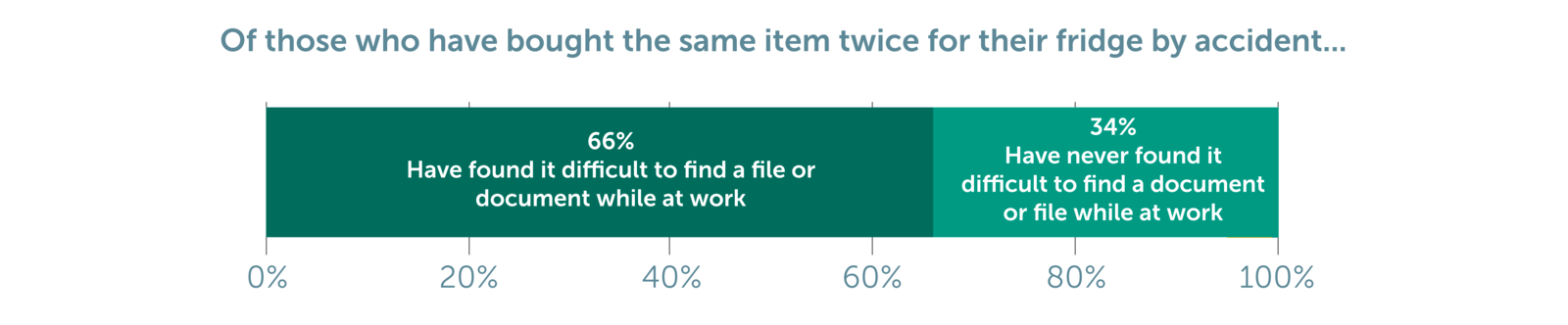 Figure 6: Have you ever bought the same food item twice because you hadn't realized it was already in your fridge and found it difficult to locate a document or file while at work (Chart 24)