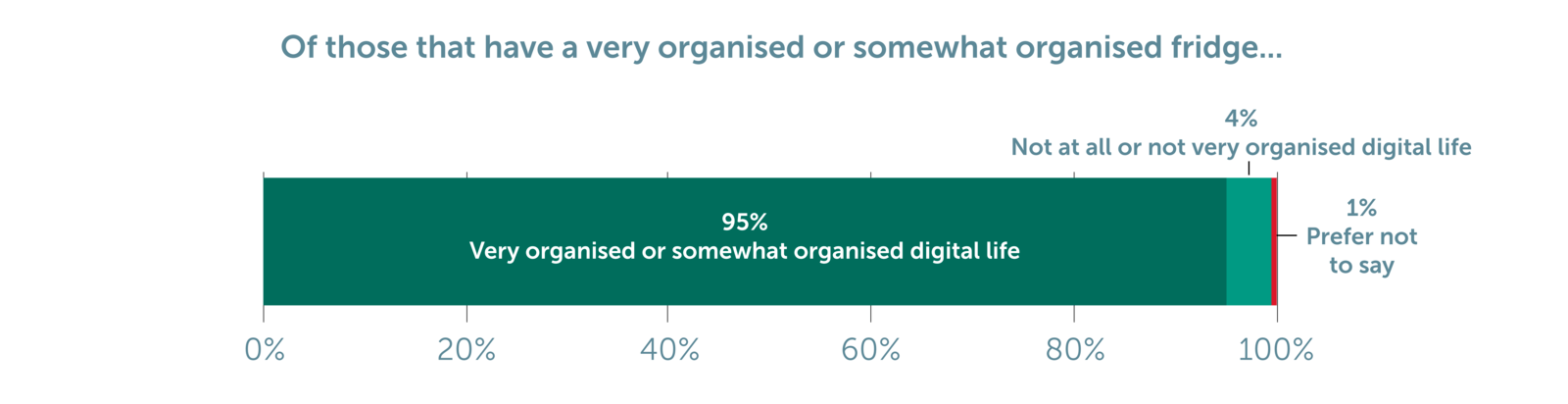 Figure 4: How organised would you say you were in your digital life at work compared to with your fridge (Chart 22)