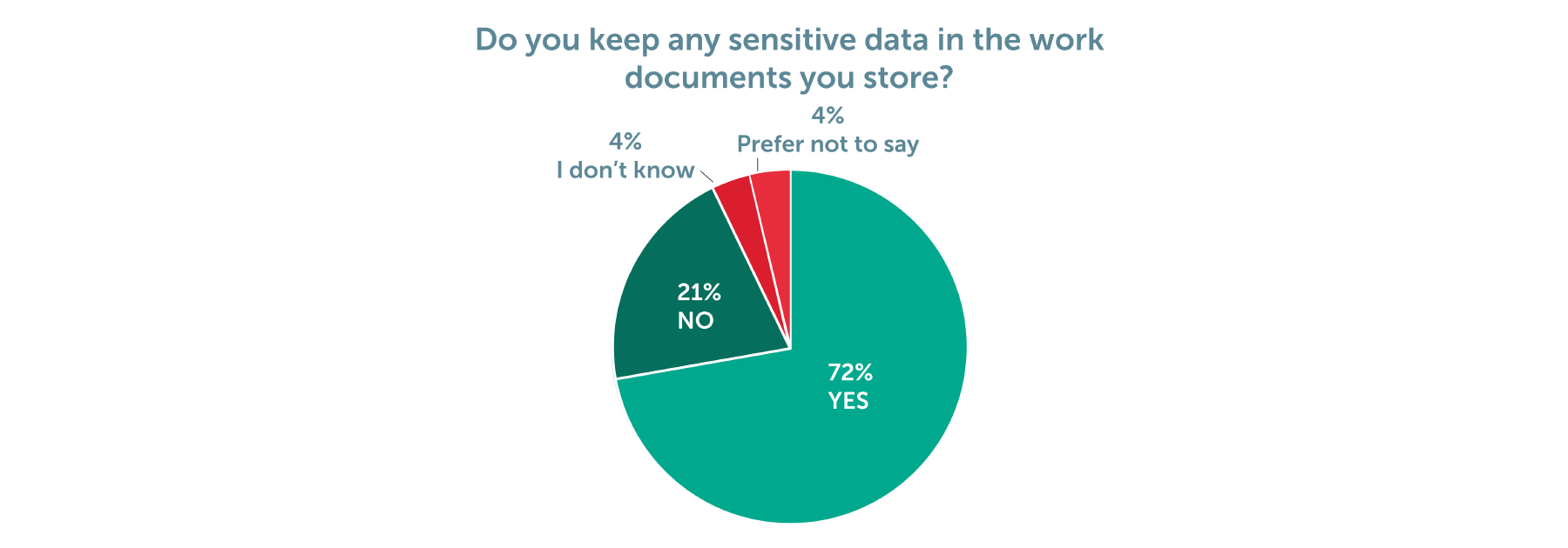 Figure 3: Do any of the work documents you store contain personally identifiable or sensitive data in? (i.e. names, addresses, email addresses, dates of birth, financial information) (Chart 3)