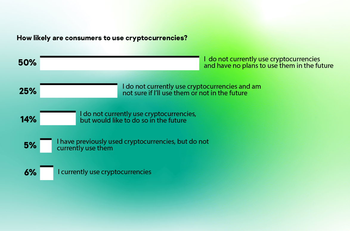 How likely are consumers to use cryptocurrencies?