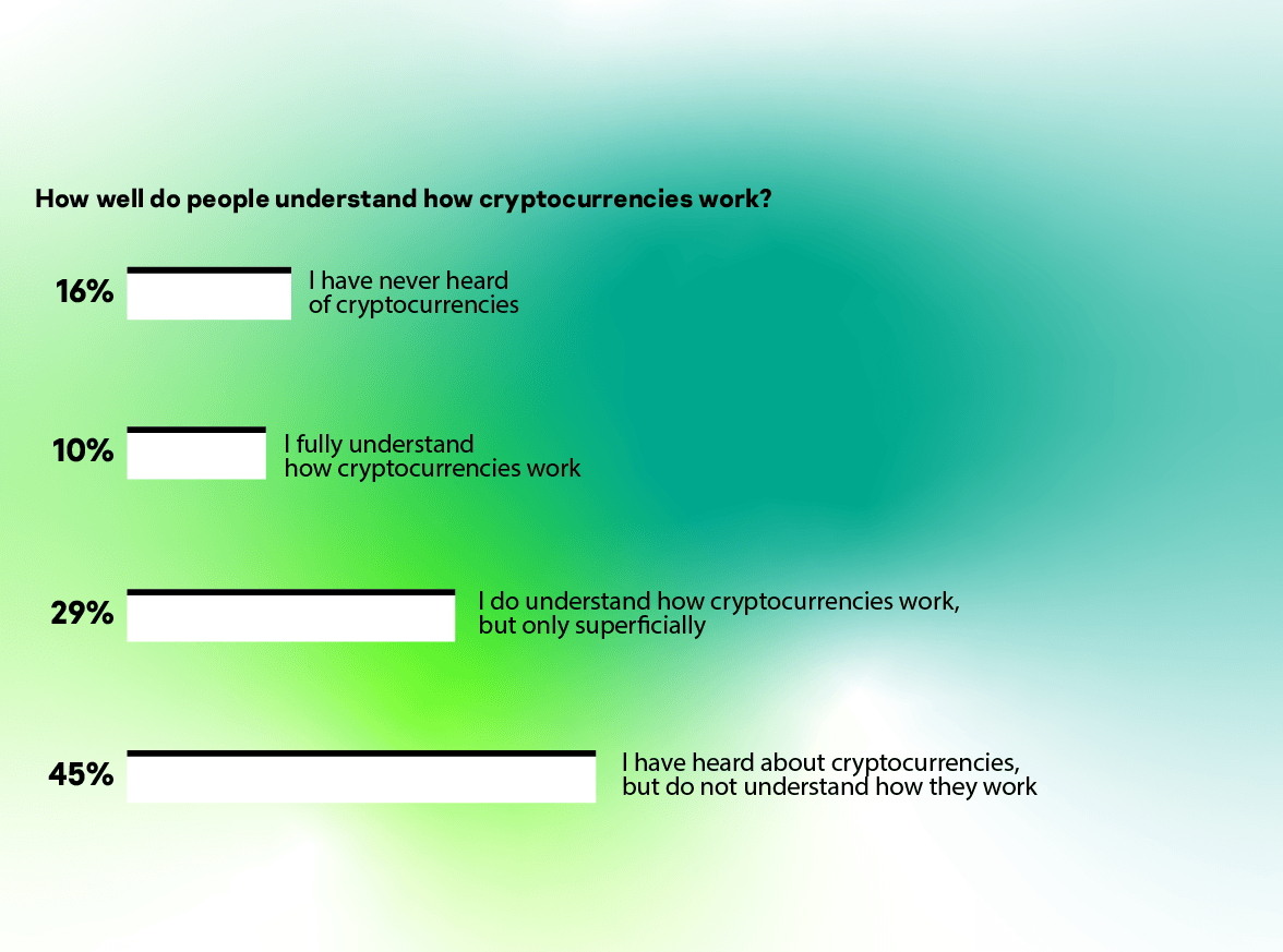 How well do people understand how cryptocurrencies work?