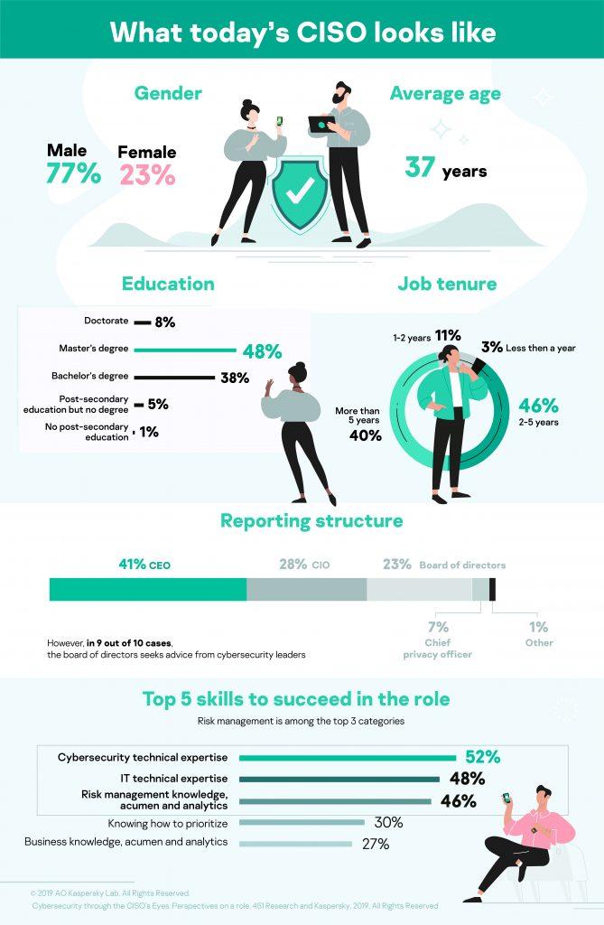 CISO survey infographic