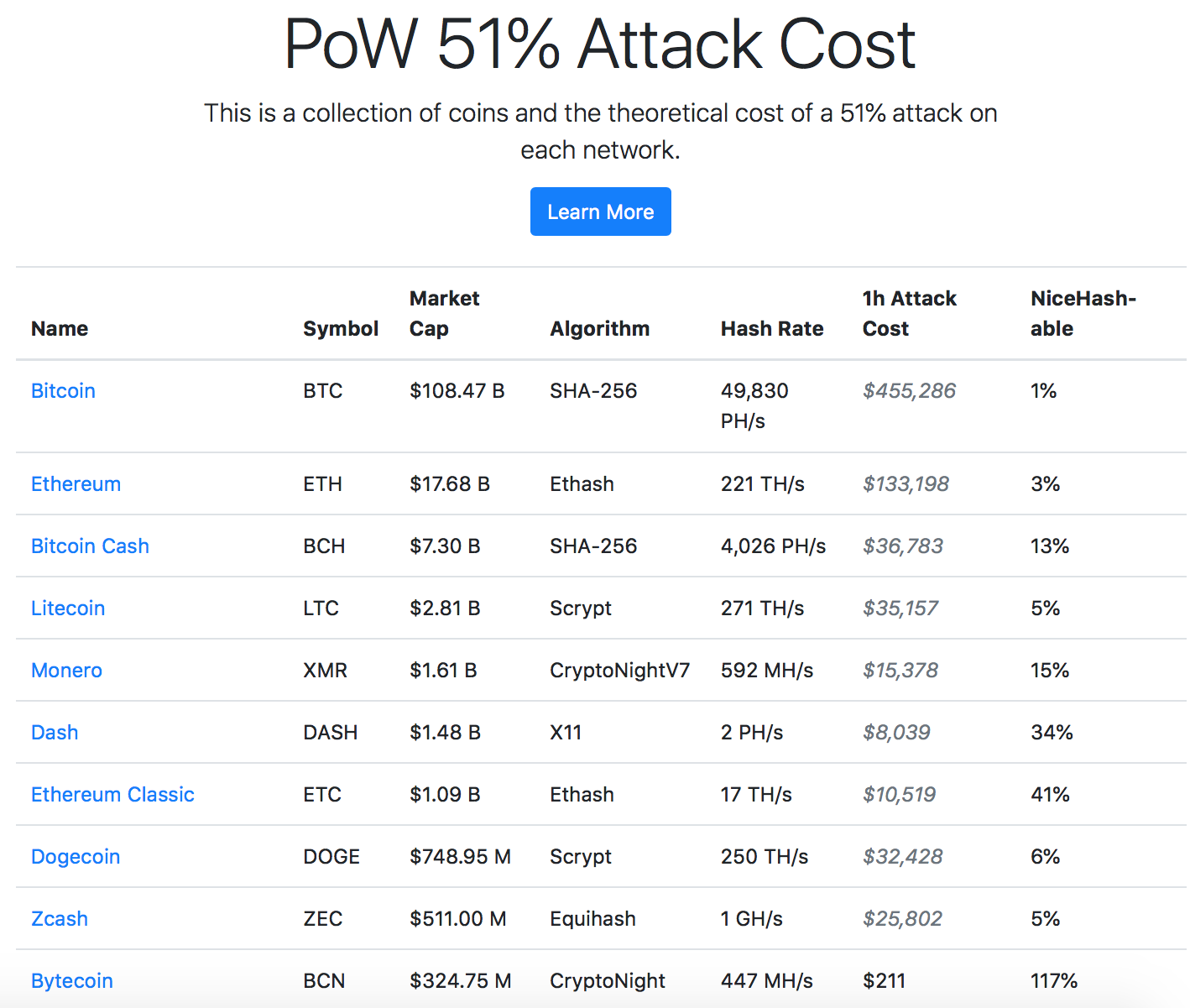 Estimated cost of one hour of a 51% attack on major cryptocurrencies