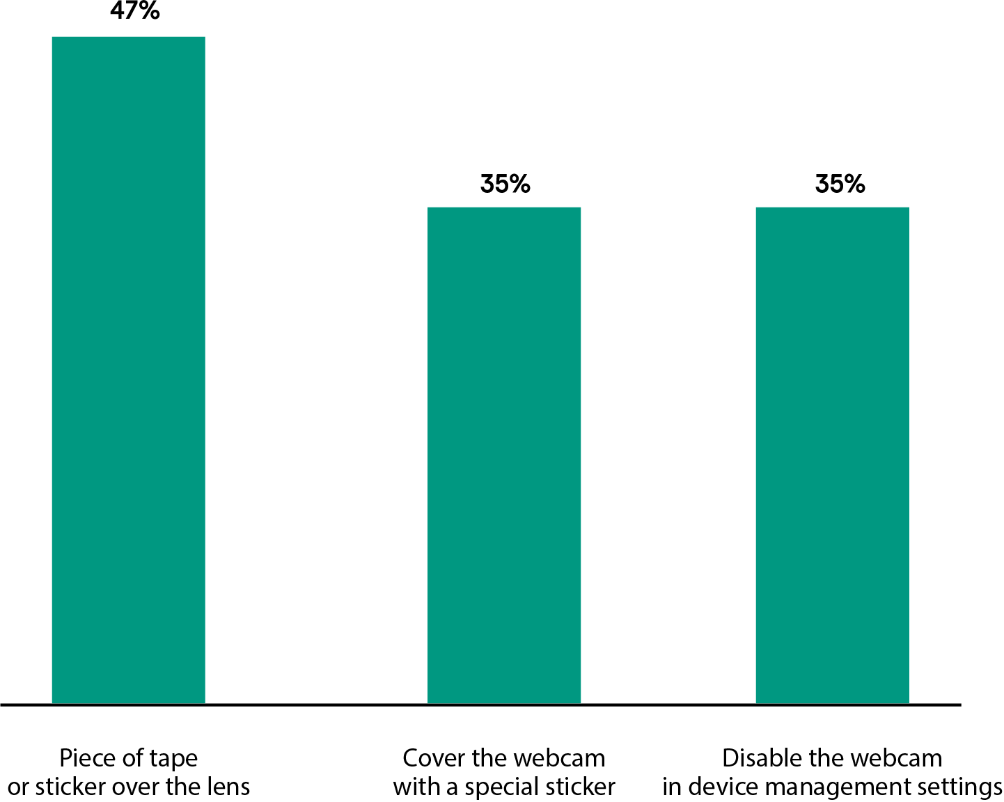 Chart 3: How do consumer protect their webcams?