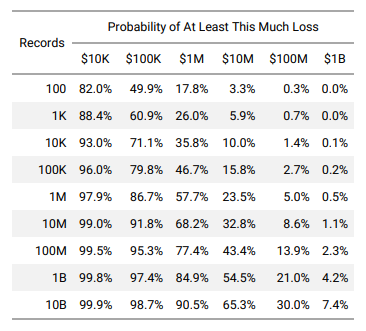Dependence of the probability of losses on the number of records affected by the incident.