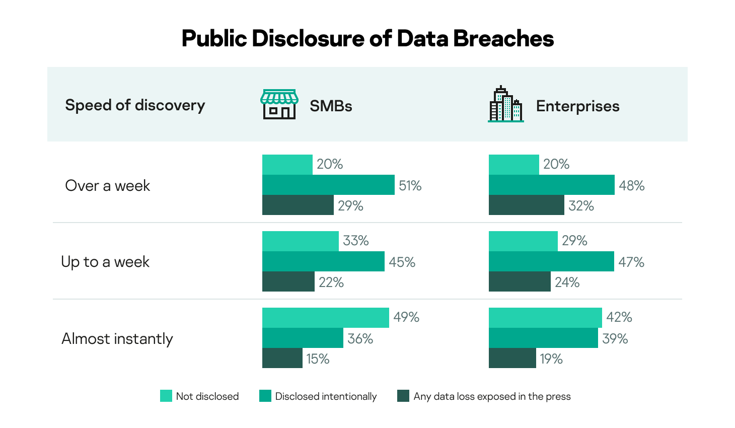 When data breaches were discovered and disclosed amongst SMBs and enterprises
