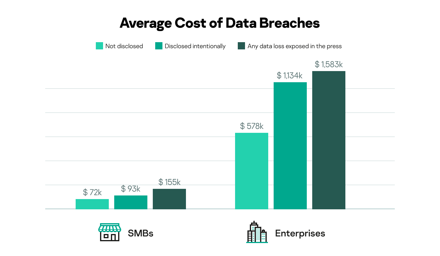 Average cost of data breaches amongst SMBs and enterprises