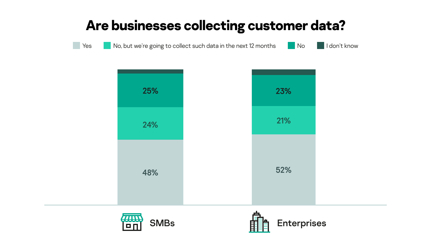 The amount of businesses that collect customer data