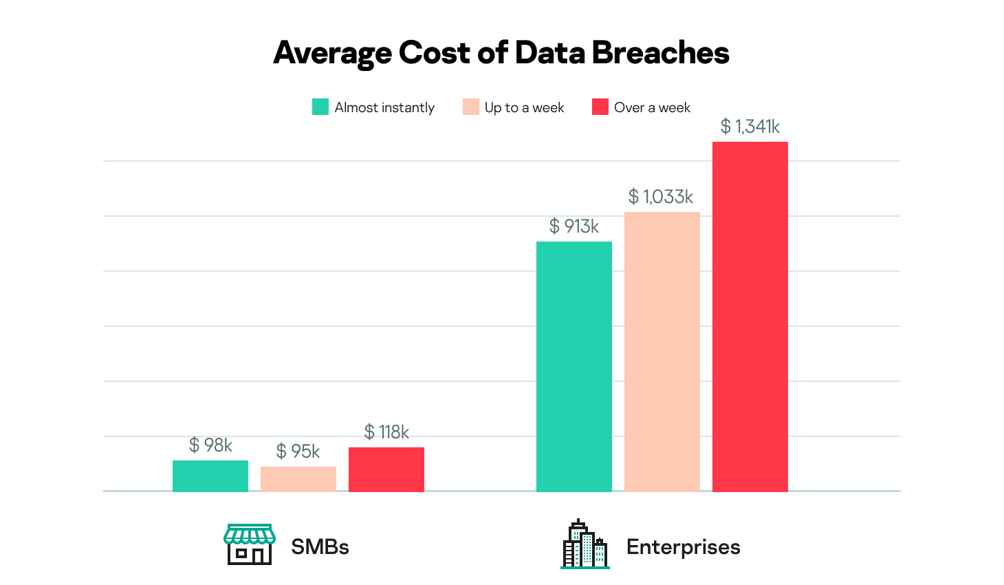 When data breaches were discovered and how much they cost amongst SMBs and enterprises