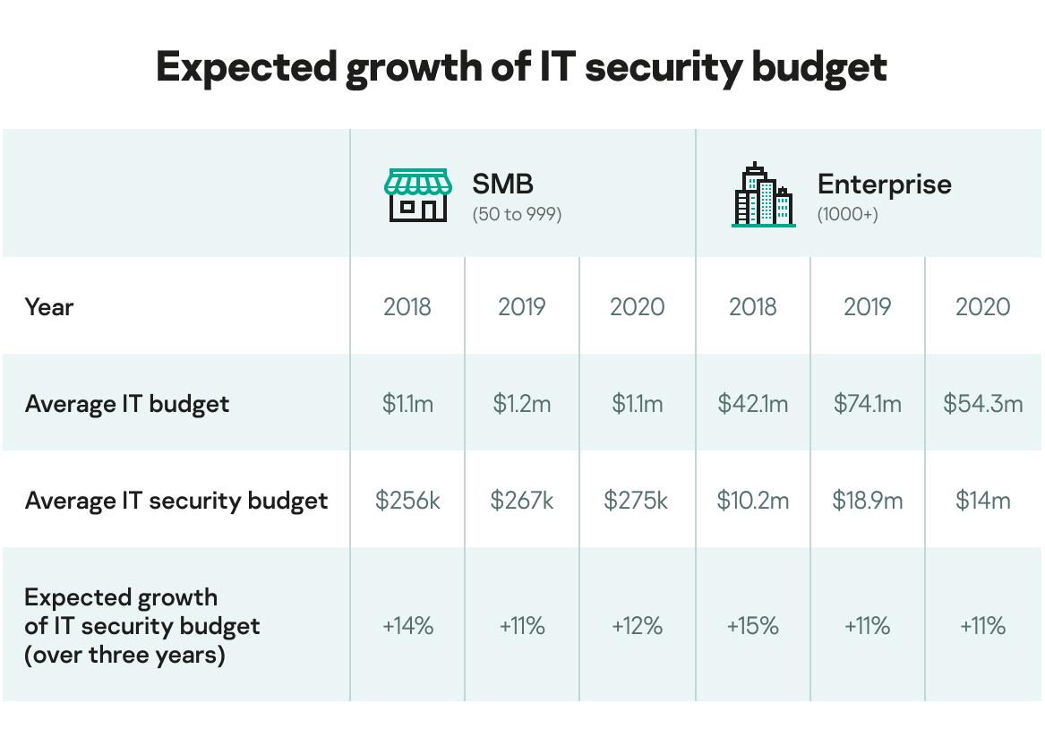Expected growth of IT security budget