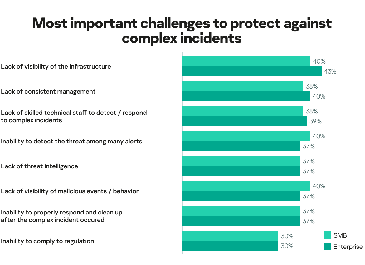 Most important challenges to protect against complex incidents
