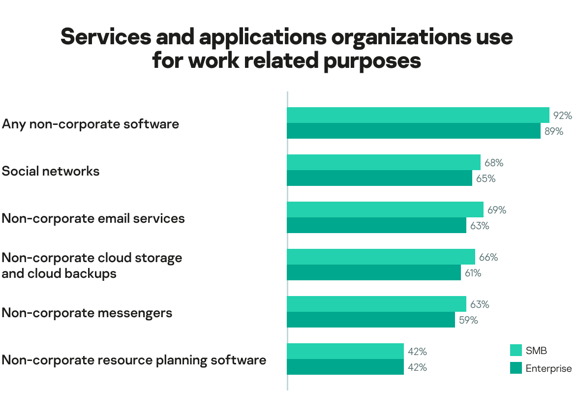 Services and applications used by organizations for work purposes