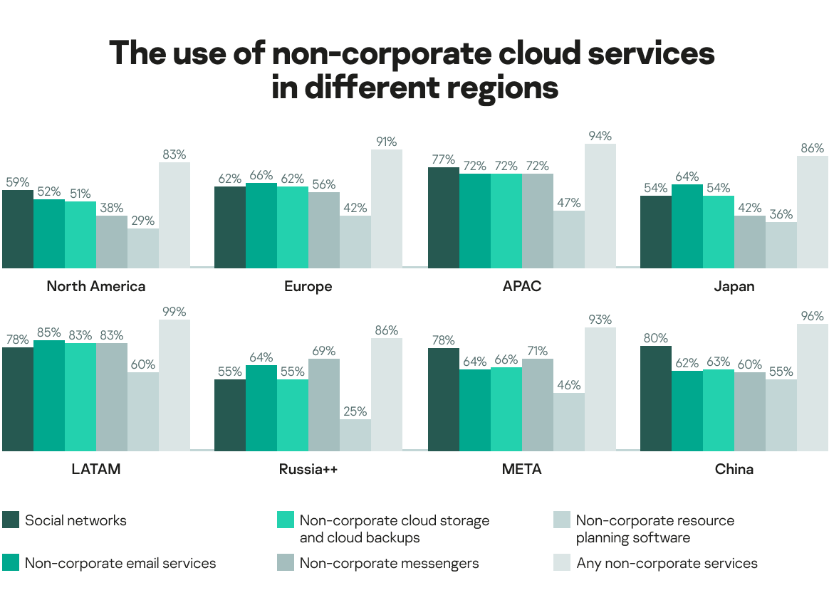 Regional view on services and applications used by organizations for work purposes
