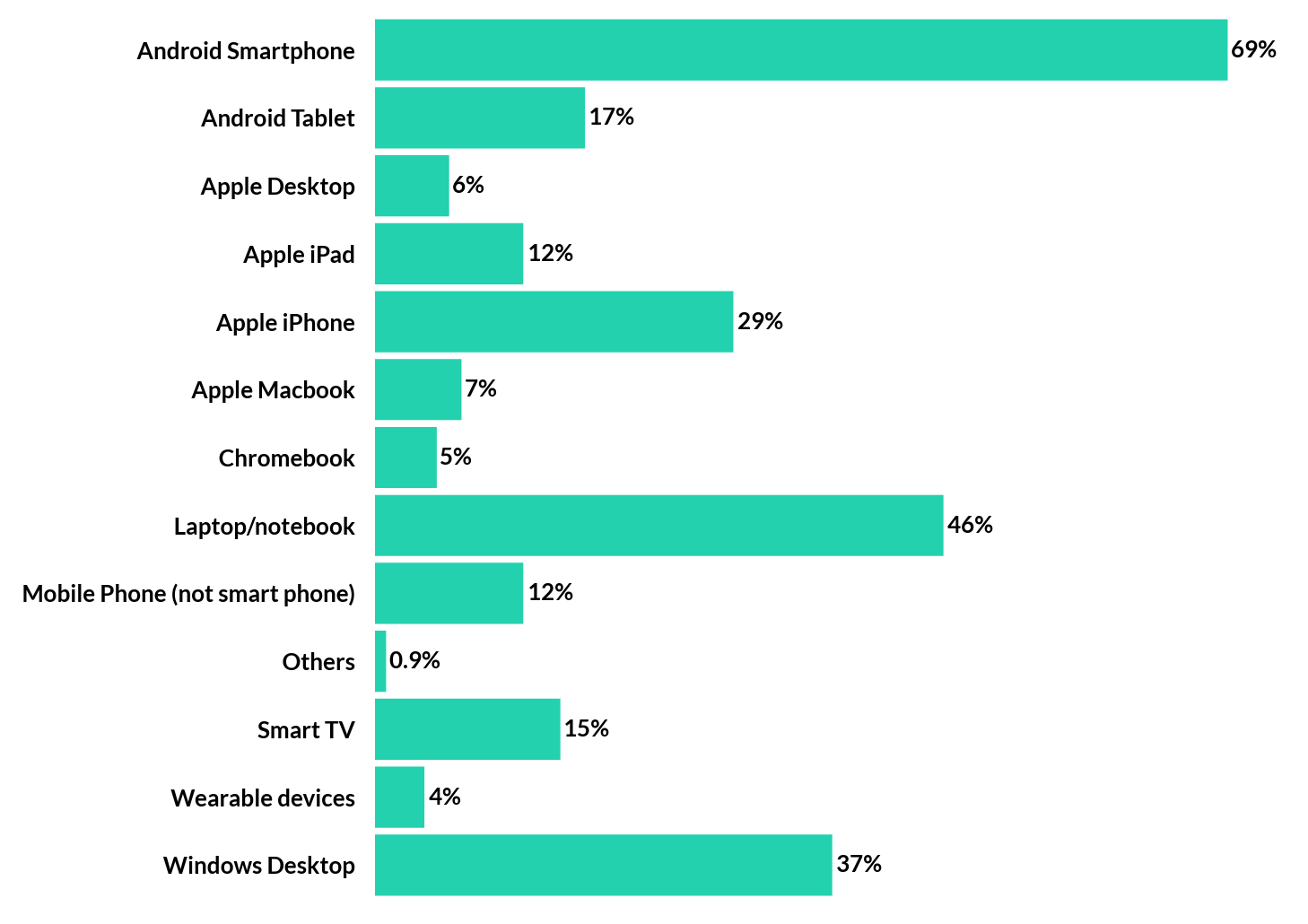 Personal devices used for Social Media