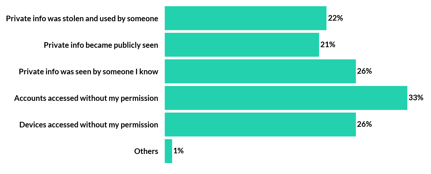 Examples of personal online negative experience