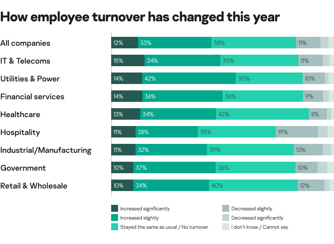 how employee turnover has changed this year