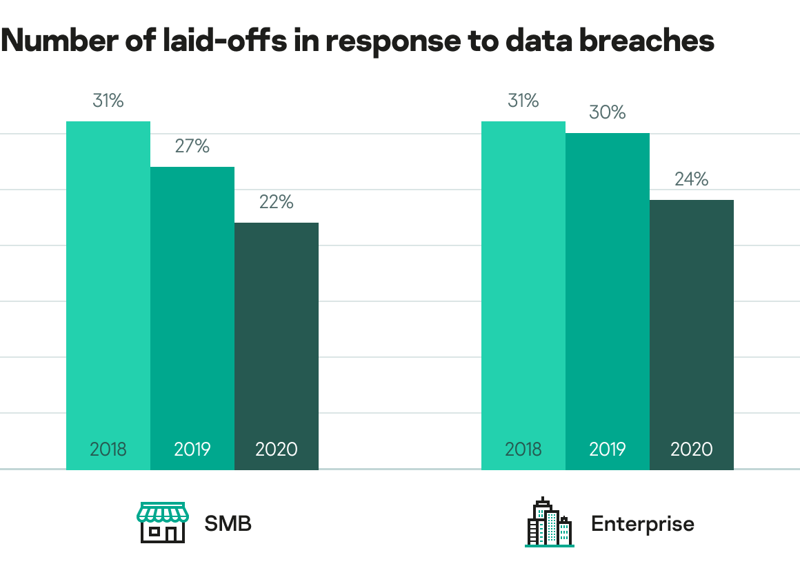 Number of laid-offs in response to data breaches