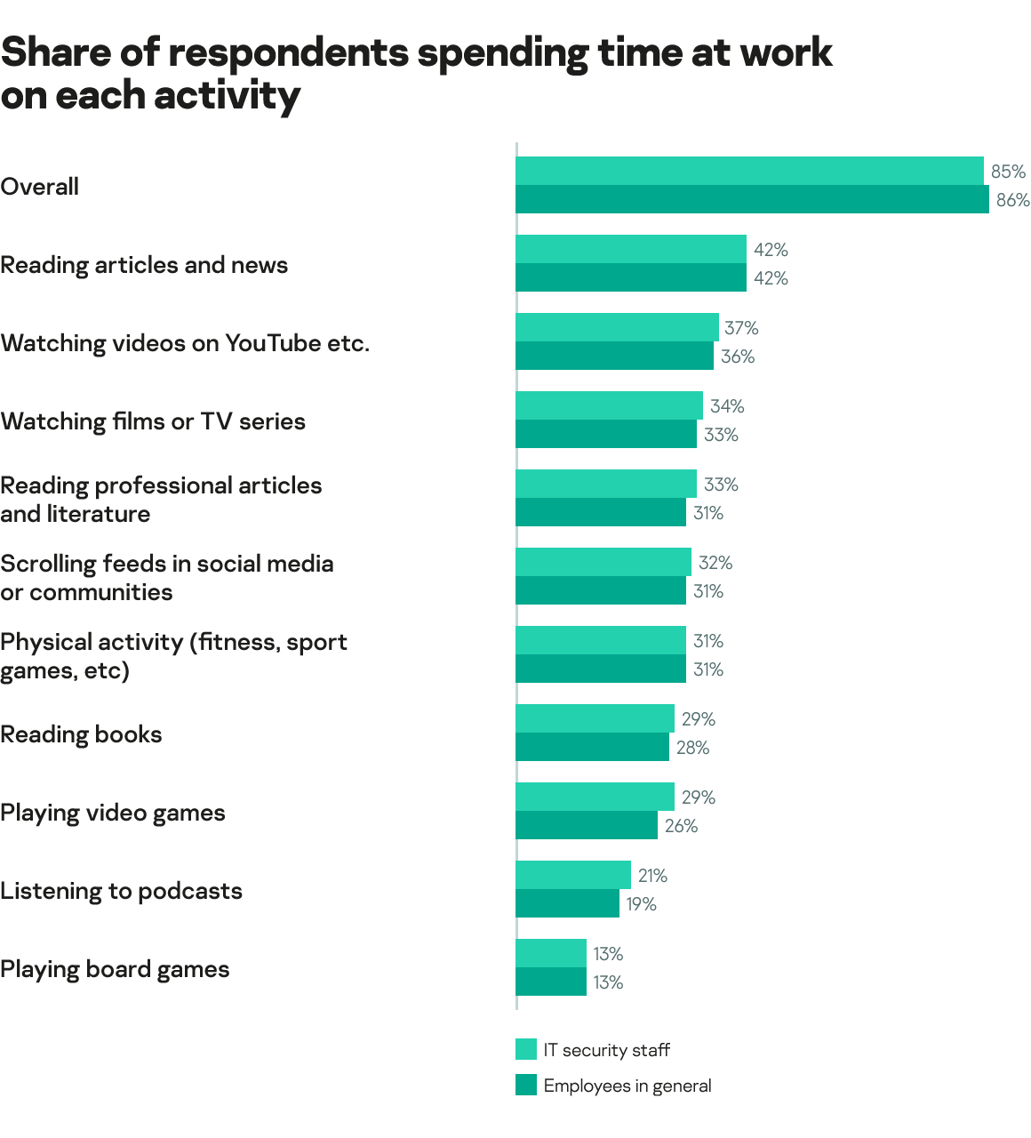 Share of respondents spending time at work on each activity