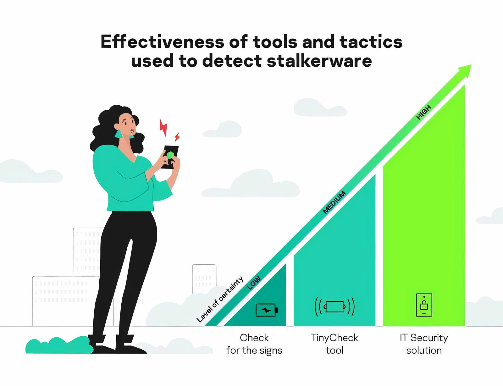What tools and techniques can be used to detect stalkerware? And how effective are they?