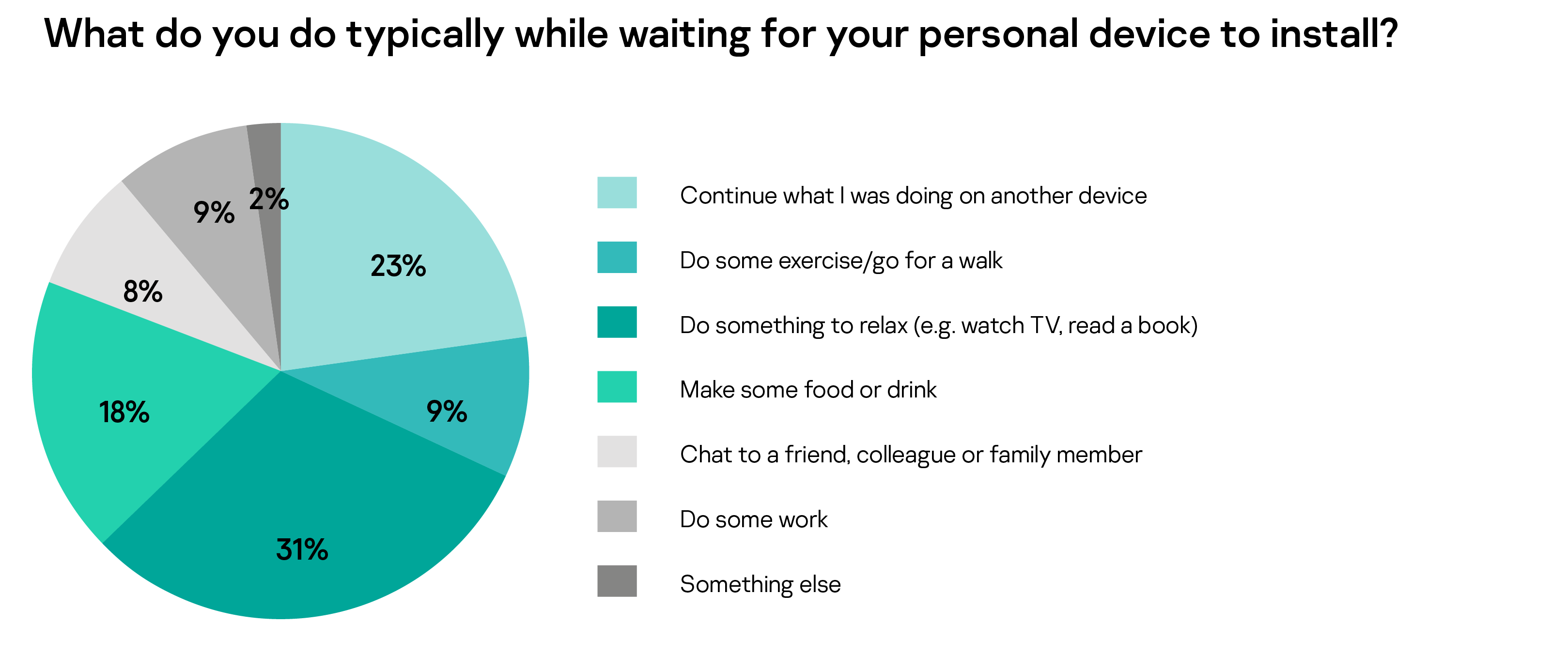 What do you do typically while waiting for your personal device to install?